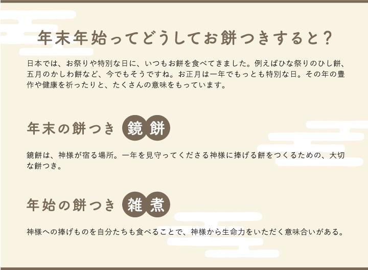 年末年始ってどうしてお餅つきすると? 日本では、お祭りや特別な日に、いつもお餅を食べてきました。例えばひな祭りのひし餅、五月のかしわ餅など、今でもそうですね。お正月は一年でもっとも特別な日。その年の豊作や健康を祈ったりと、たくさんの意味をもっています。 年末の餅つき 鏡餅 鏡餅は、神様が宿る場所。一年を見守ってくださる神様に捧げる餅をつくるための、大切な餅つき。 年始の餅つき 雑煮 神様への捧げものを自分たちも食べることで、神様から生命力をいただく意味合いがある。