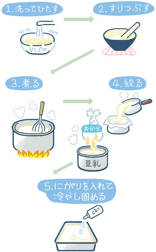 豆腐研究所 vol.1