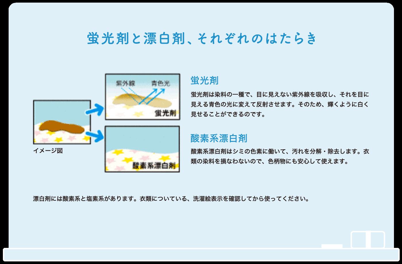 蛍光剤と漂白剤、それぞれのはたらき 蛍光剤 酸素系漂白剤