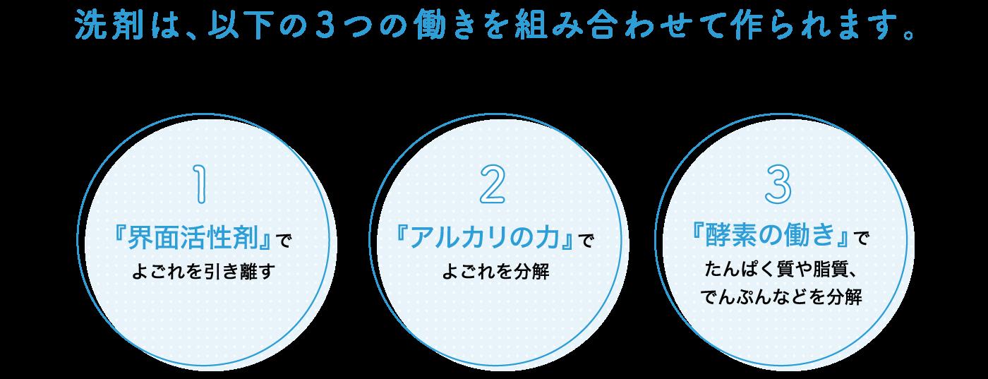 洗剤は、以下の3つの働きを組み合わせて作られます。
