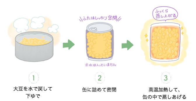 ①大豆を水で戻して下ゆで②缶に詰めて密閉③高温加熱して、缶の中で蒸しあげる
