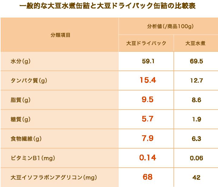 一般的な大豆水煮缶詰と大豆ドライパック缶詰の比較表